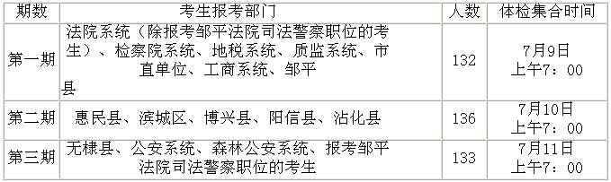 2011年滨州市招录公务员体检公告