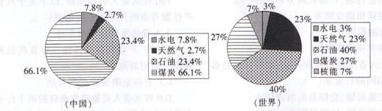 2002年中国与世界能源消费结构图