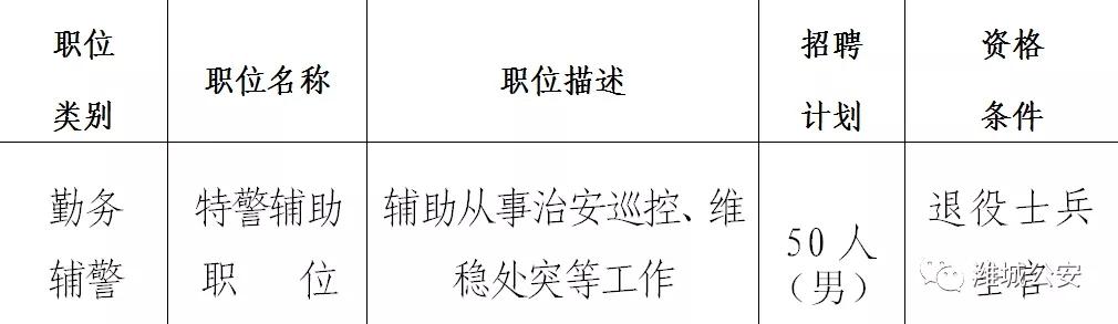 2019年山东潍坊潍城公安分局招聘辅警50人简章