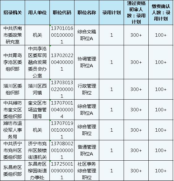 山东公务员考试报名还剩1天,483个职位3-