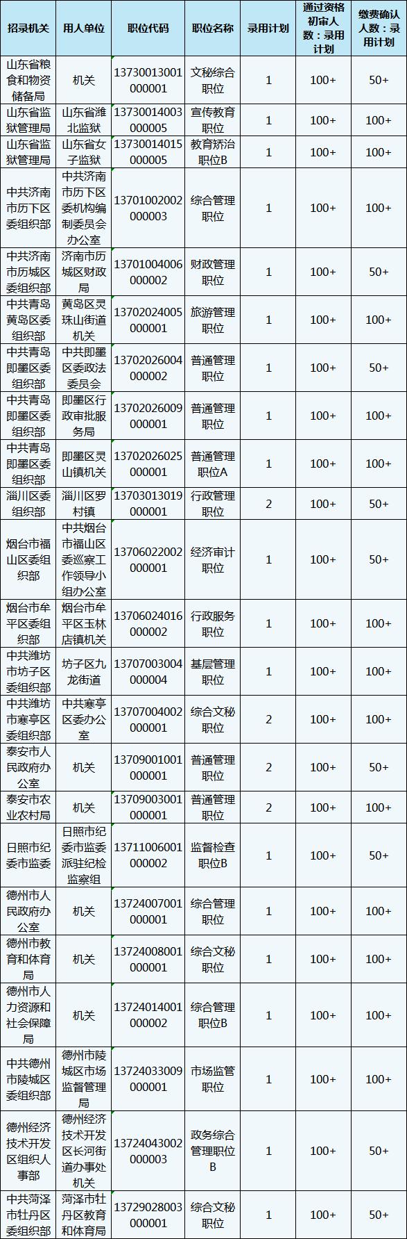 2020年山东省考报名还剩1天,483个职位3-