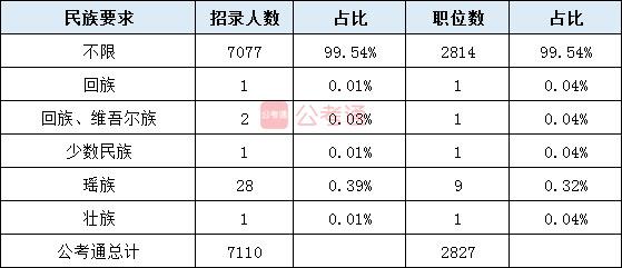 2020年湖南公务员考试职位表全面解读