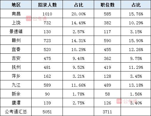 2020年江西App考试职位表解读:40%不限专业 大专可报