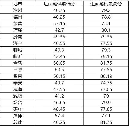 2019年山东省考进面分数线汇总