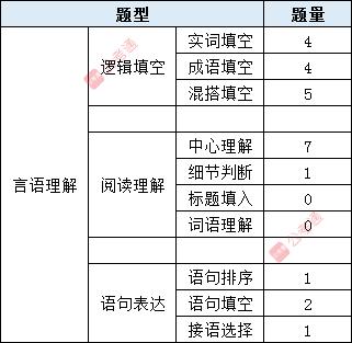 山東省考行測五大模塊考點和分值分布!