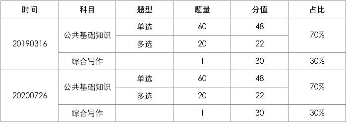 33万人,30:1 山东事业单位统考公告何时发布?图3